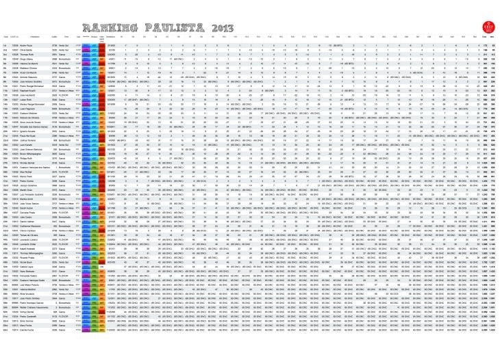 RANKING_PAULISTA2013-FINAL